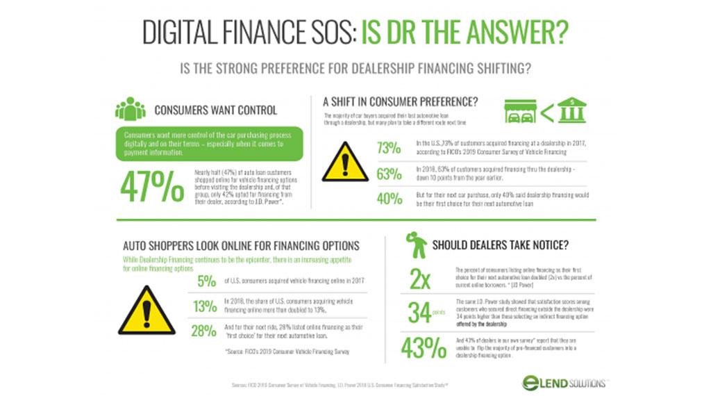 Automotive Dealership Financing