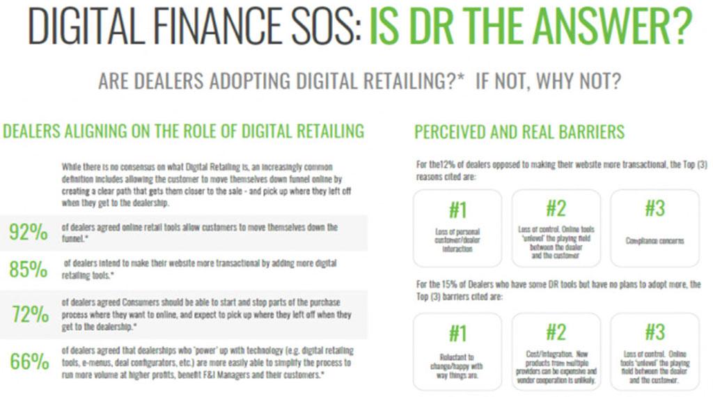 Adopting Digital Retailing
